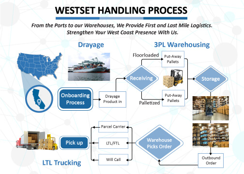 3PL Westset and Distribution Logistics